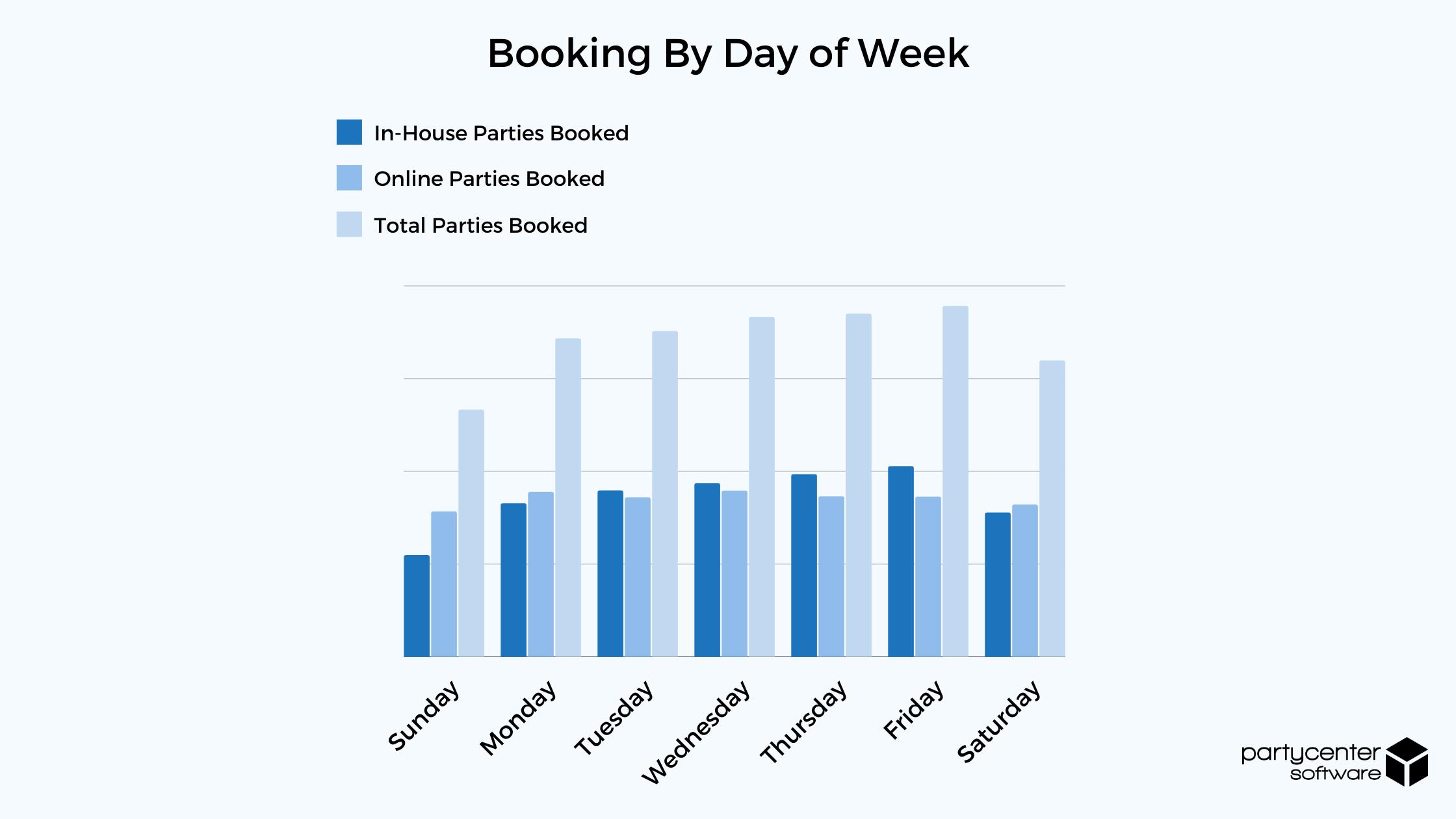 Bookings by Day of Week - 2020