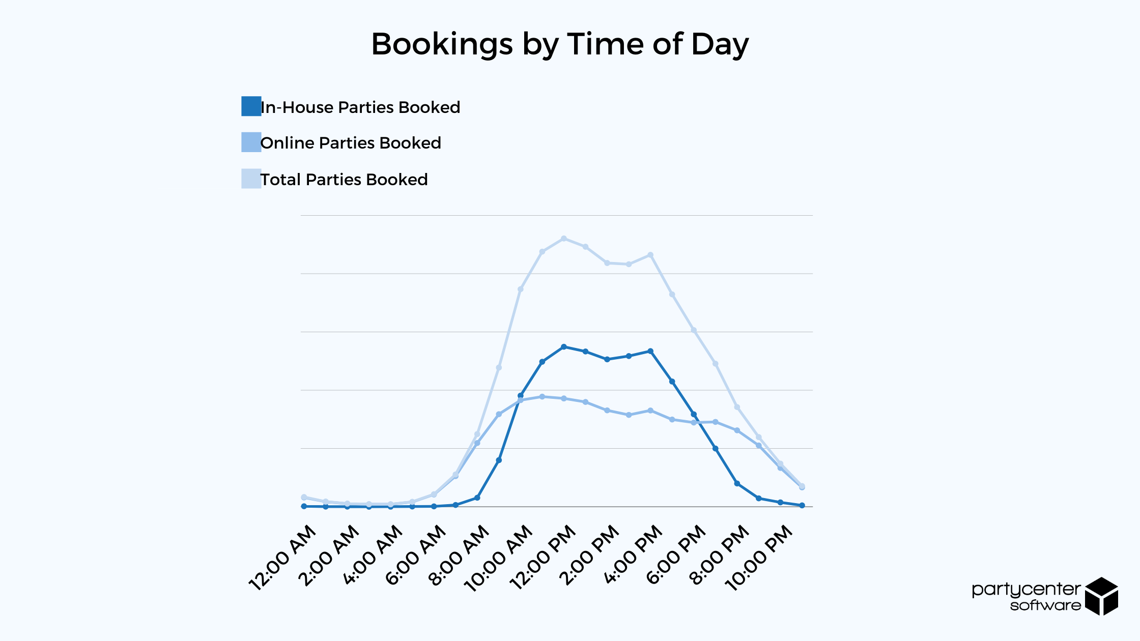 Bookings by Time of Day - 2020