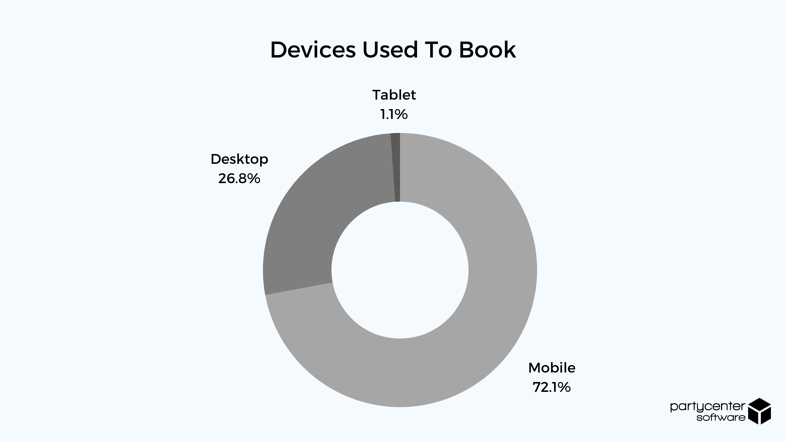 Devices Used to Book - 2020