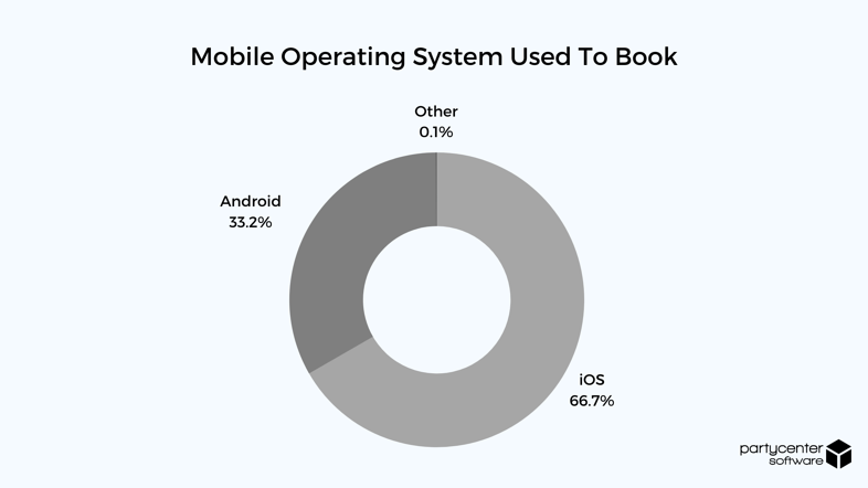 Mobile Operating System Used - 2020