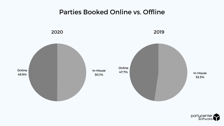 Parties Booked Online vs. Offline - 2020