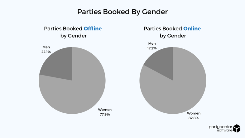 Parties Booked by Gender - 2020