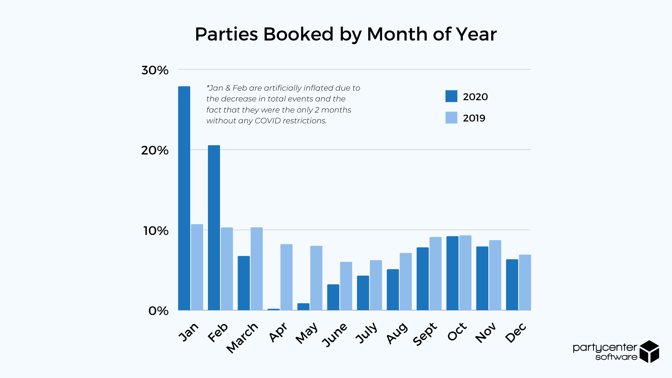 Parties Booked by Month of Year - 2020