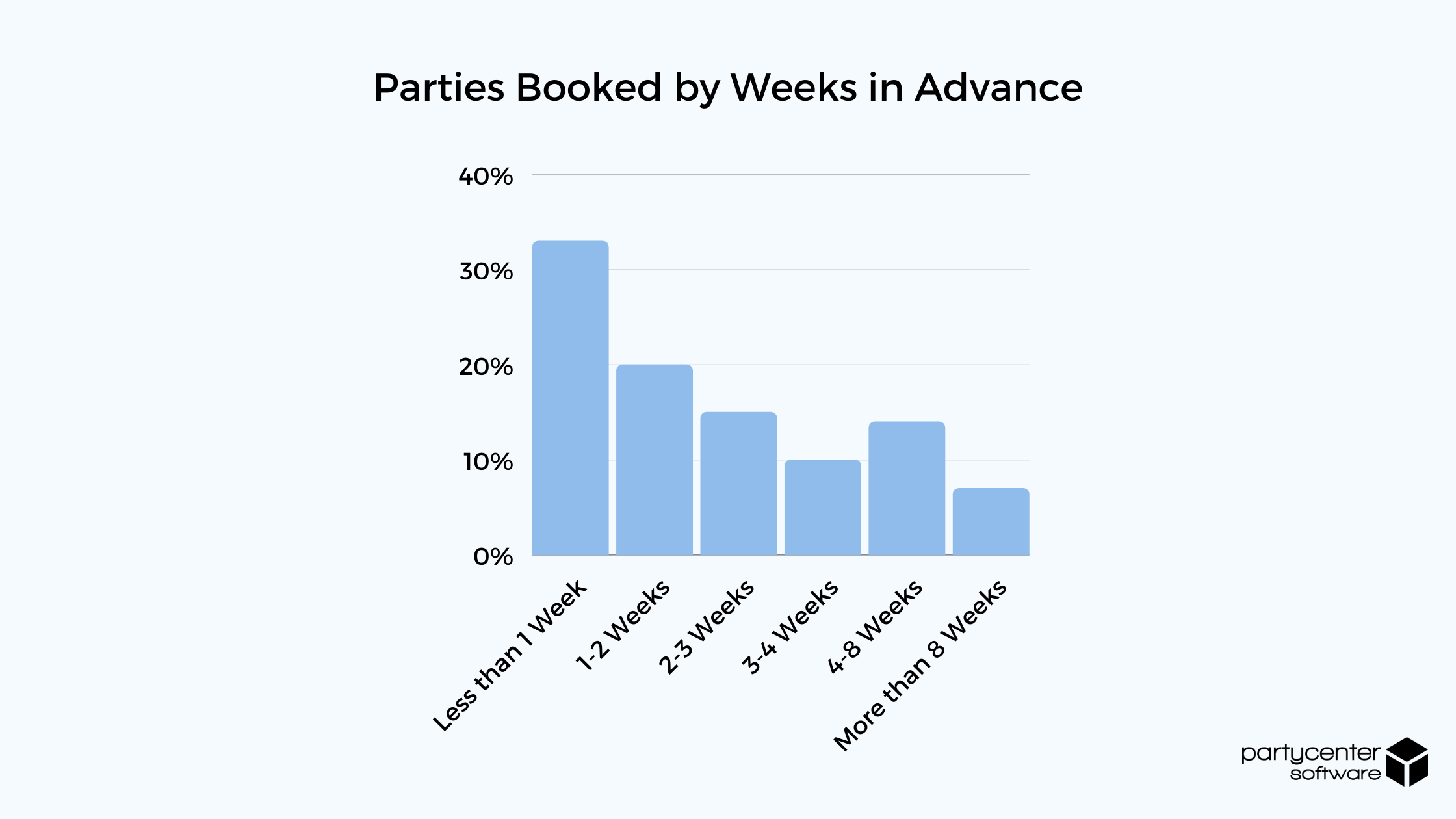 Parties Booked by Week in Advance - 2020