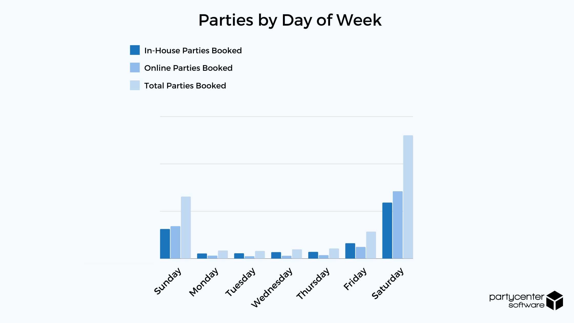 Parties by Day of Week - 2020