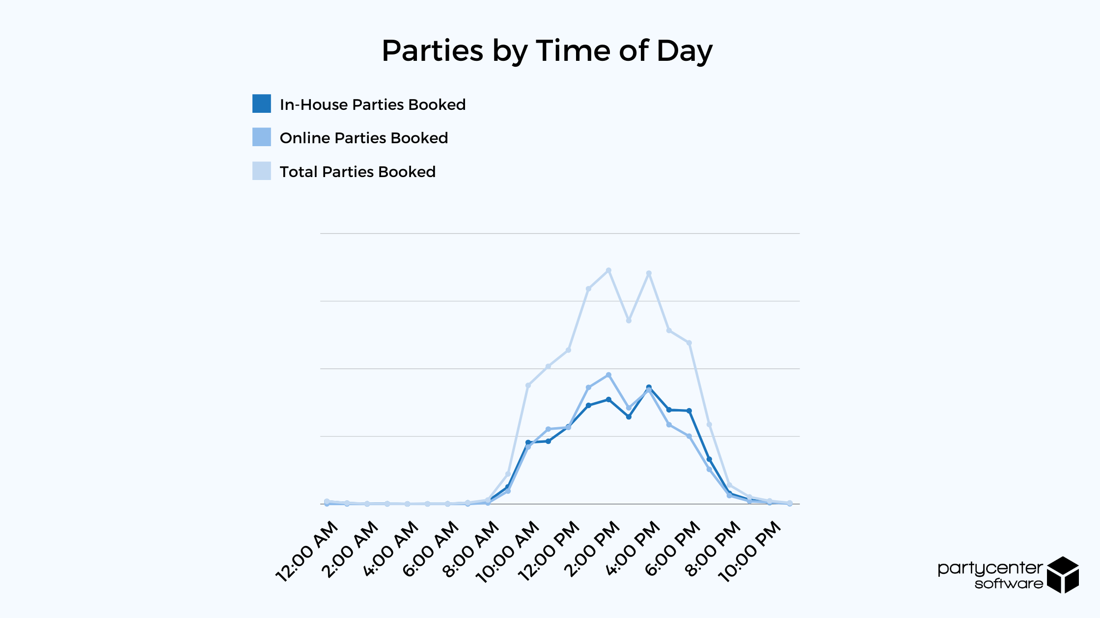 Parties by Time of Day - 2020