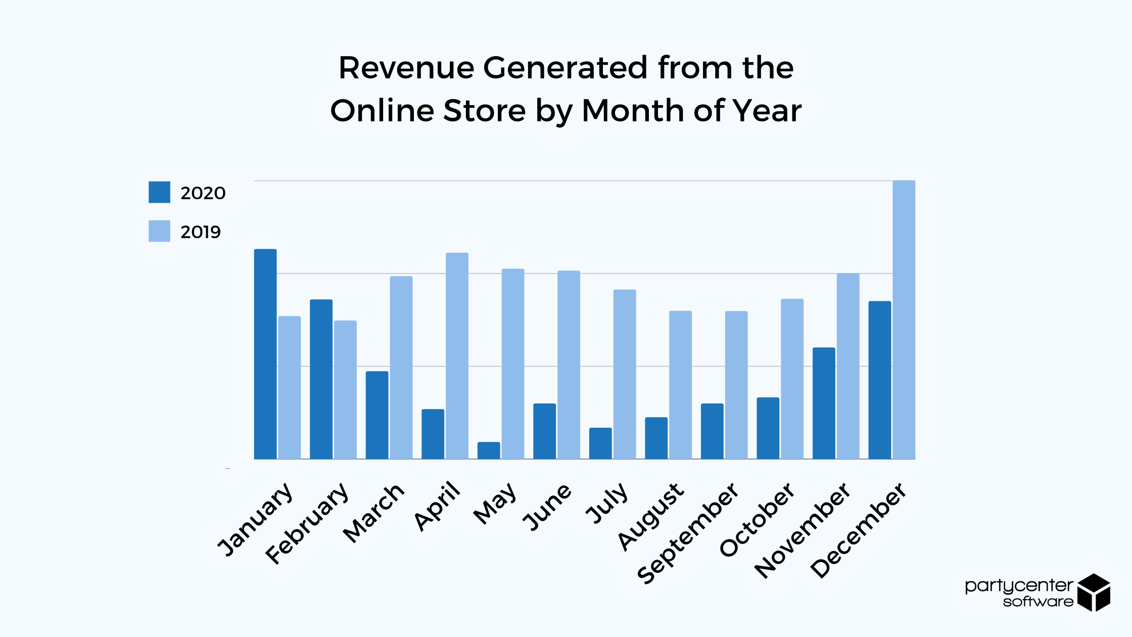 Revenue Generated by Online Store 2020
