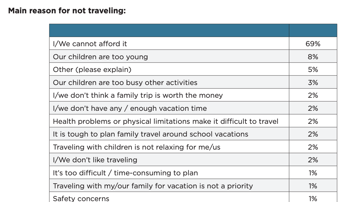 main reasons for not traveling with the family