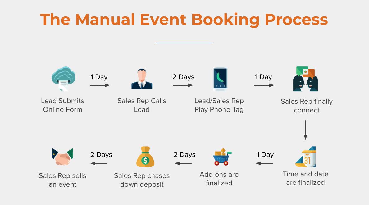 manual-booking-process