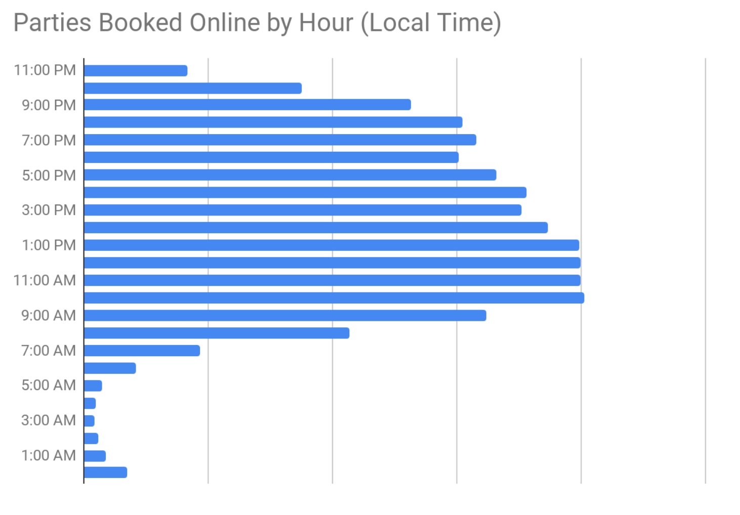 Parties booked by hour on PCS