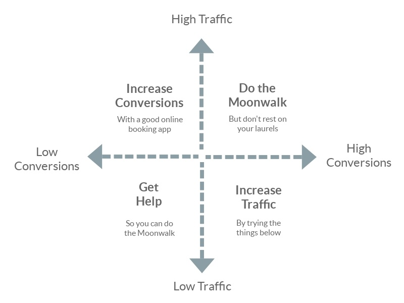 Website traffic quadrants