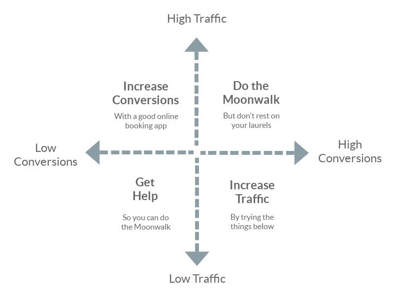 Website traffic quadrants